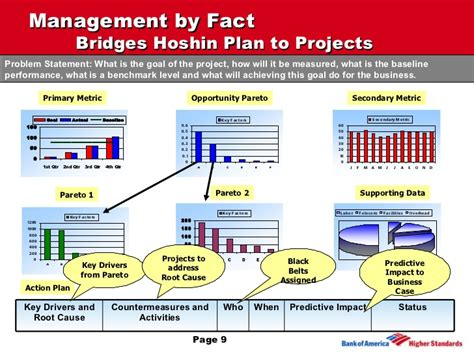 management by fact template succeeding with six sigma and lean in a transactional and