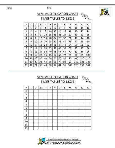 multiplication table picture of multiplication table 1 12