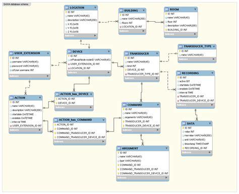 use diagram with database database diagram php charts maps php framework