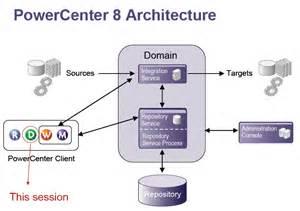 informatica 2 obiee powercenter 8 architecture