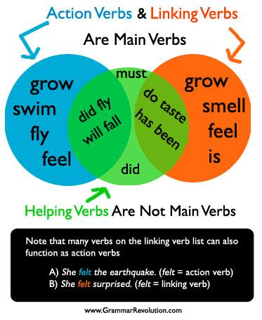 Is S Verb what is a verb