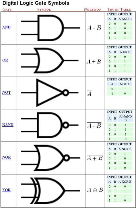 logic gate drawing tool check out http arduinohq logic gate symbols chart