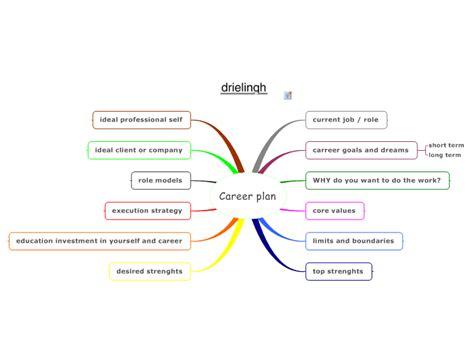 Mindmanager Career Plan Mind Map Biggerplate Career Mind Map Template