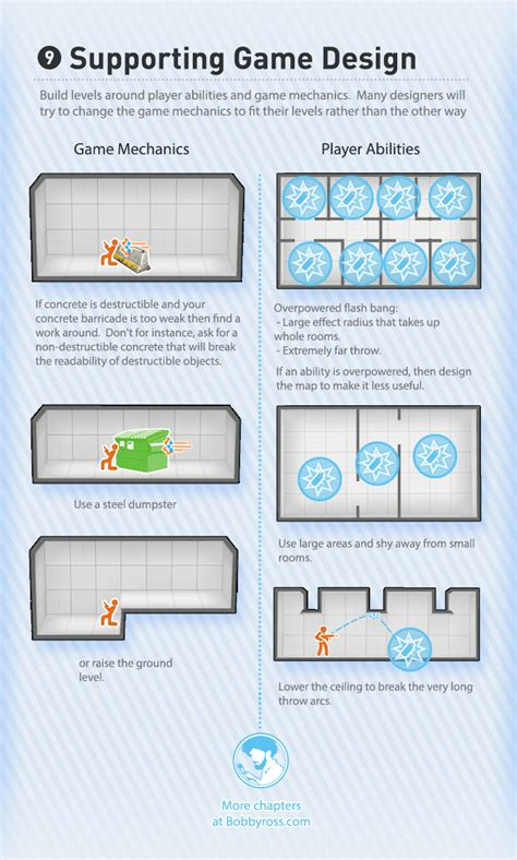 game design guide gamasutra bobby ross s blog the visual guide to