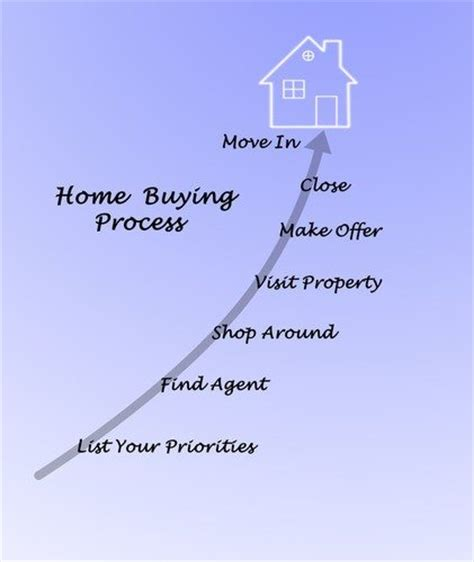 buying a house in alberta home buying process steps to buying a house alberta