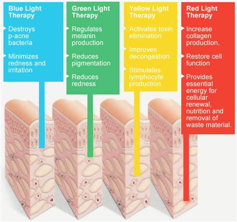 light treatment for led photon massager machine