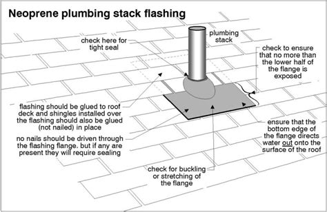 Plumbing Vent Stacks by Plumbing Problems Plumbing Problems Vent Stack