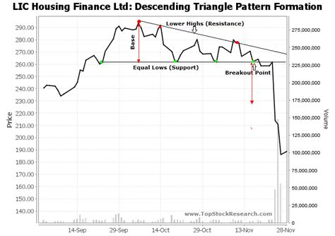 triangle pattern stock chart descending triangle chart pattern exle 2