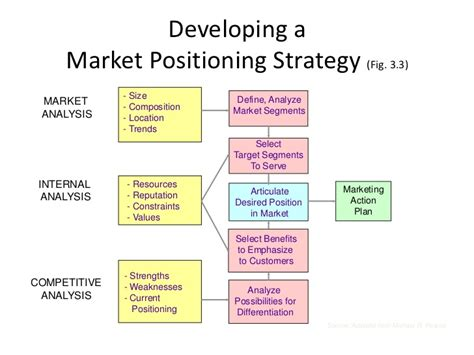 Marketing Strategy And Competitive Positioning By Hooyle image gallery marketing positioning