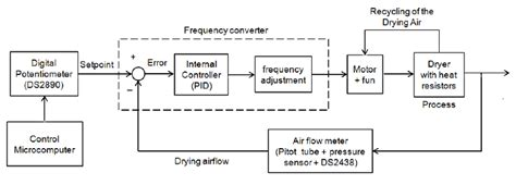 block diagram for controlling the flow of drying air research