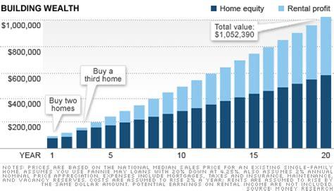 become a millionaire real estate mogul jul 20 2012