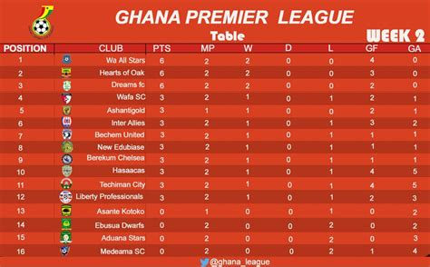 premier league 2 table ghana premier league table after 2nd round of matches