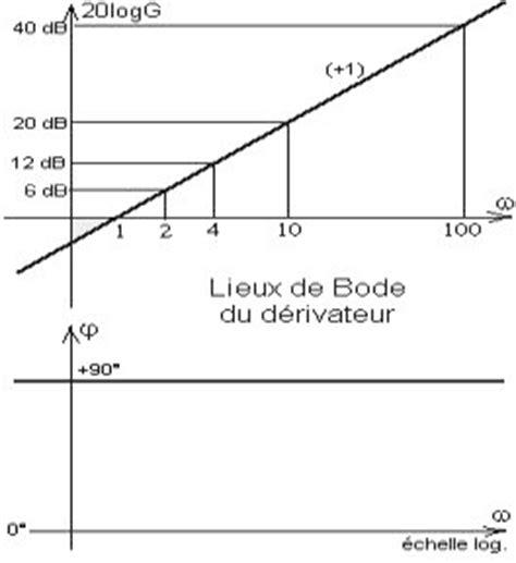 identification de fonction de transfert sur diagramme de bode cours d automatique les asservissements continus