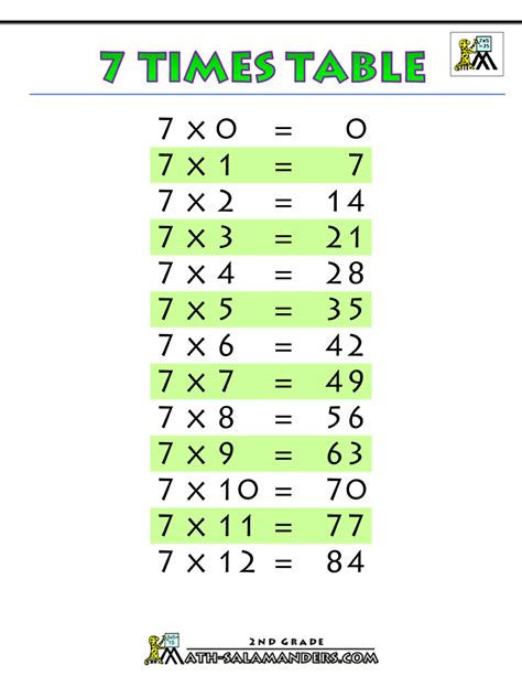 7 Times Table 7 times table