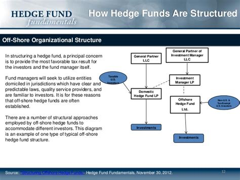 Funds Of Hedge Funds how hedge funds are structured