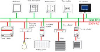 knx systems topology mysmartcti
