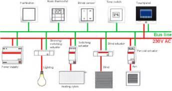 knx systems topology mysmart