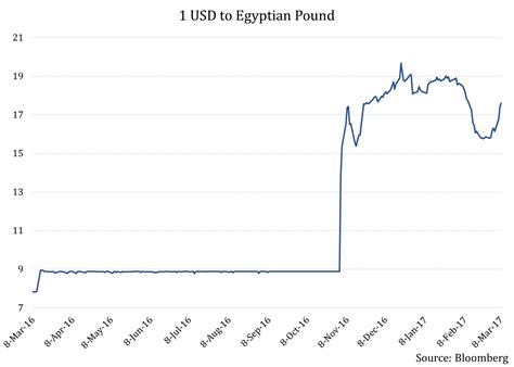 currency converter egp to usd usd to egyptian forex trading