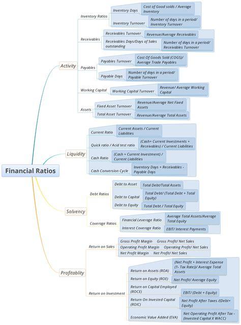 financial ratios analysis financial analysis ratio analysis seeking wisdom