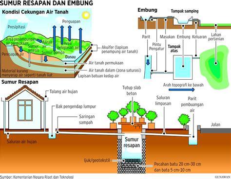 cara membuat filter air hujan waktu ideal pembuatan sumur resapan oleh muhammad hassam
