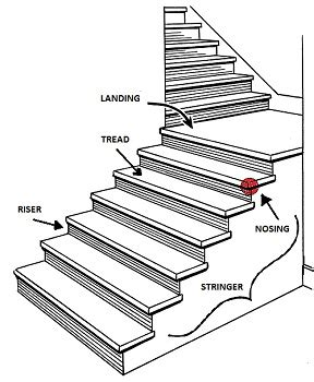 layout and excavation definition definition to staircase staircase gallery