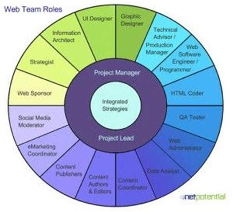 web team roles digital team roles responsibilities building and