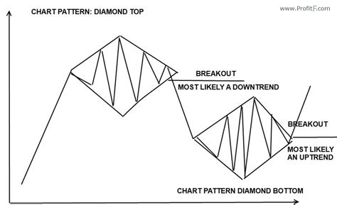 Diamond Pattern In Trading | diamond reversal chart pattern in forex technical analysis