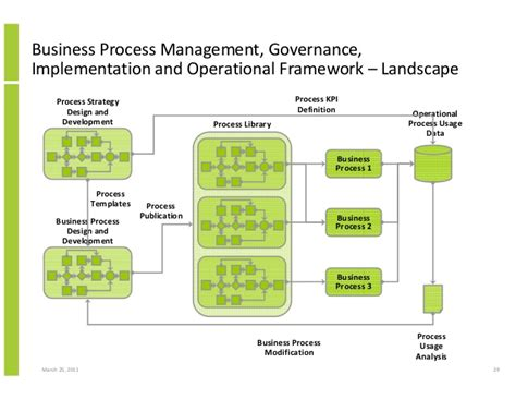 process layout definition in business business process analysis and design importance of