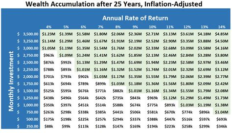 table wealth management how much to save every month to become a millionaire in 25