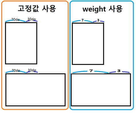 layout weight android 안드로이드 layout weight 가로세로 비율 맞추기