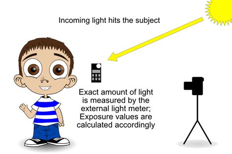 handheld light meter for photography how to understand your s light meter and get the