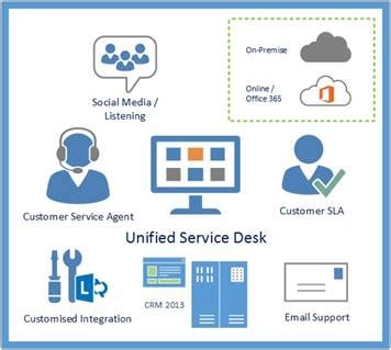 microsoft com help desk microsoft dynamics crm 2013 unified service desk