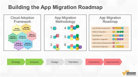 application portfolio migration
