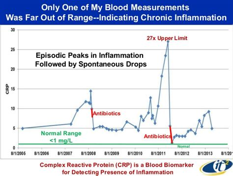 Blood In Stool One Time Only by Quantifying The Time Progression Of A Human Autoimmune