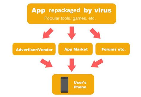 malware app for android ghost push android malware found in play store genuine apps bgr