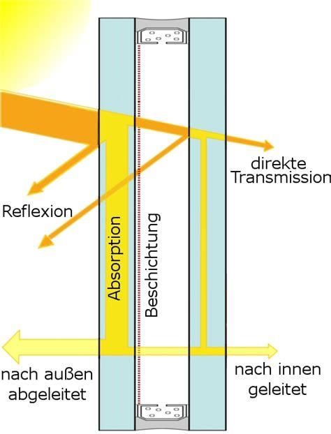 Sichtschutzfolie Fenster Hält Nicht by Sonnenschutz Isolierglas Ist Etwas Teurer Aber Wieso