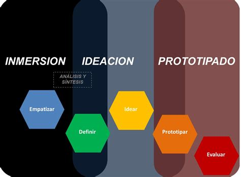 design thinking etapas 3 fases en el design thinking innovar o ser cambiado