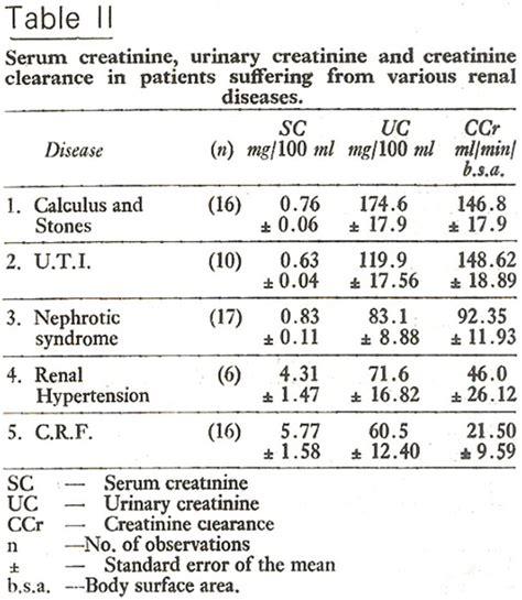creatinine urine range normal range for serum creatinine 28 images prevalence
