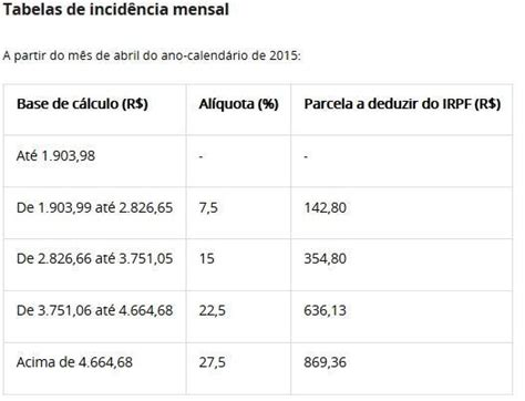 tabela imposto de renda plr 2016 irpf 2016 tabela imposto de renda com simulador tabela