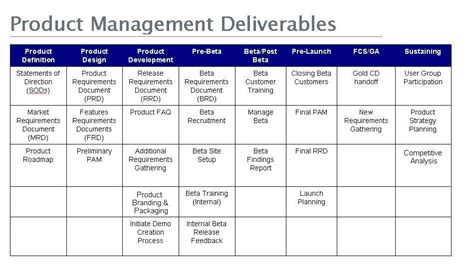 marketing deliverables template product manager vs product management part 3 on