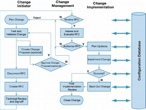 It Change Management Process Template by Change Management Best Practices Cisco