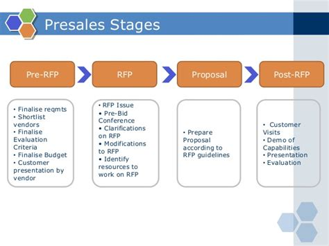 Home Architect Software what is presales