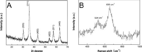 xrd pattern magnetite typical xrd pattern a and raman spectrum b of the