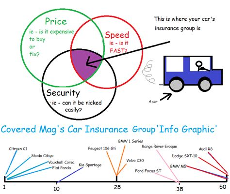 Go Compare Car Insurance Groups how to make sense of car insurance groups covered mag