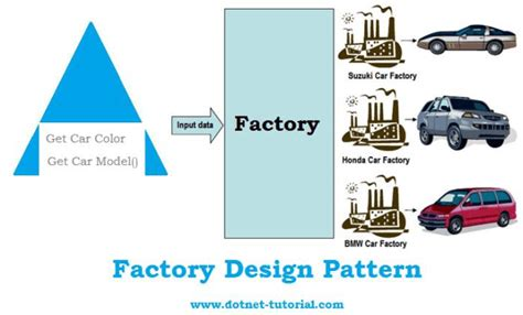 factory pattern exles c factory design pattern real world exle