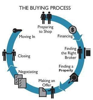 house buying process canada process of buying real estate property in canada