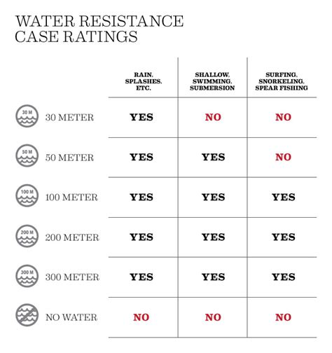 what is water resistor a guide to water resistance wristtimes