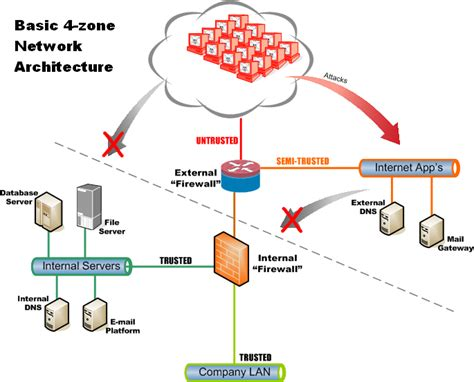 network layout with firewall network zoning in the zone practical tactics