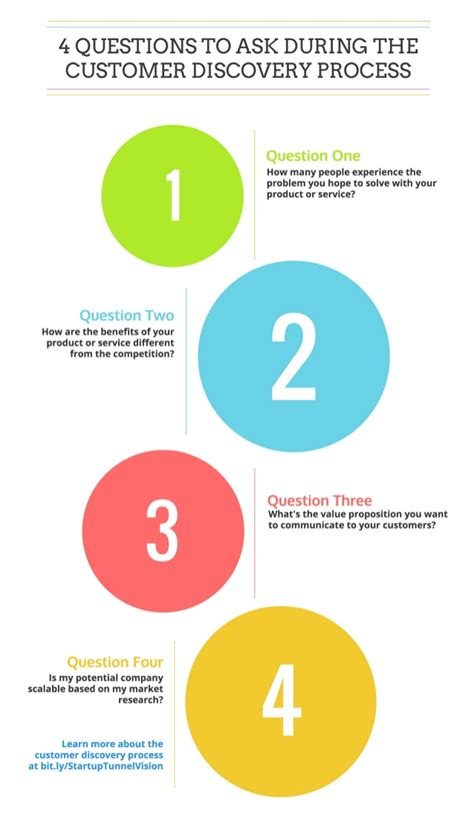 Questions To Ask On Mba Cus Visit by 4 Questions To Ask During The Customer Discovery Process