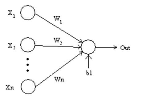 exle of xor neural network matlab exle xor